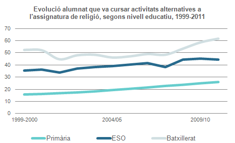 Font: MEC, Las cifras de educación en España. Estadísticas e indicadores. La enseñanza de la religión, diversos anys.